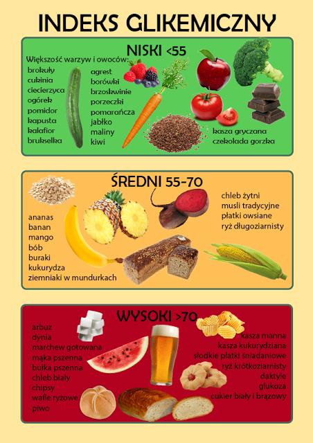 Czy na jedzeniu o najnizszym indeksie glikemicznym można schudnąć